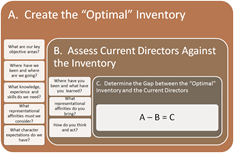 Guide to an optimal inventory